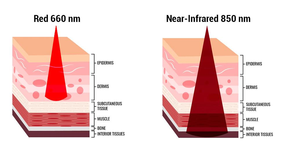 Balance hormones with red infrared light